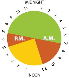 Time-of-Use Pricing Winter: 7PM-7AM off-peak, 7AM-11AM on-peak, 11AM-5PM mid-peak, 5PM-7PM on-peak