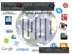 learning spaces, educ leadership, digit citizenship, digit leadership
