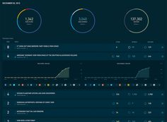 Social data dashboard by Simplereach