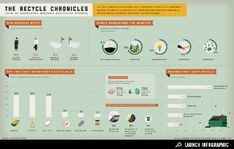 GOOD, infographic, recycling, lifestyle, environment, America