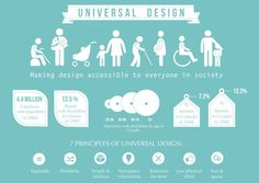 Universal design - what it is and what are its principles. #design #universaldesign