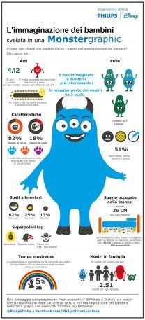 #PhilipsDisney Imagination Monstergraphic