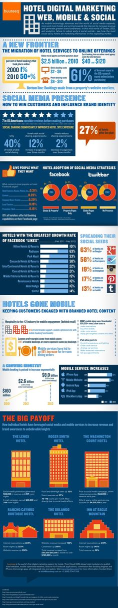Hotel Digital Marketing - Web, Mobile & Social [Infographic by Buuteeq]