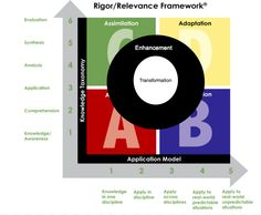 TOUCH this image: Student Learning with Rigor/Relevance & SAMR by Sara Wickham