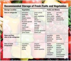 Fruit and Veggie Storage