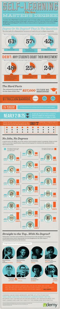 Self-Learning: The New Master's Degree #Learning #Infographic