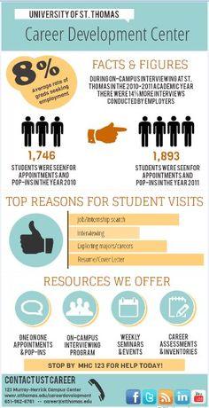 UST Career infogram - All that we do!