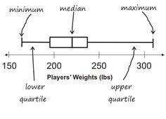 box and whisker plot NBA players