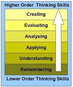Revised Blooms Taxonomy higher order, blooms taxonomy, school, technology integration, anchor charts, bloom taxonomi, blog, teacher, educational technology