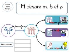 RITUELS M DEVANT M/B/P product décrit, master iufm