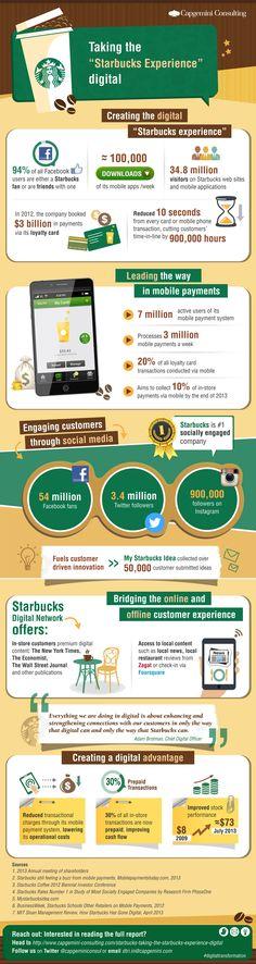 How #Starbucks Went #Digital