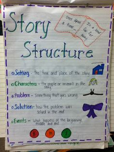 2nd Grade with Mrs. Wade: Anchor Charts