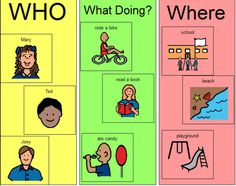 "Answering ""Wh"" questions: Combining Auditory and Visual to Support Learning « Speech Language Play"