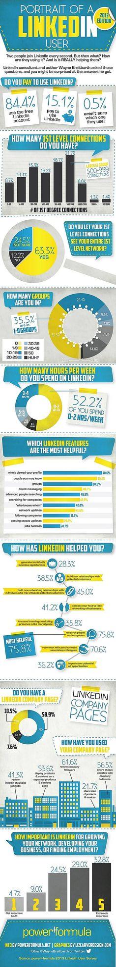 How Do People Use #LinkedIn, #socialmedia #infographic