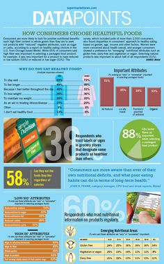 Infographic: How Consumers Choose Healthful Foods - via supermarket news