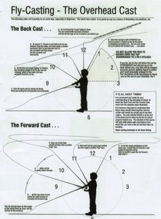 fly fishing lessons beginners 4 Fly Fishing For Beginners