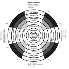 """Metaphysical """"Map"""" of Consciousness/Reality"""