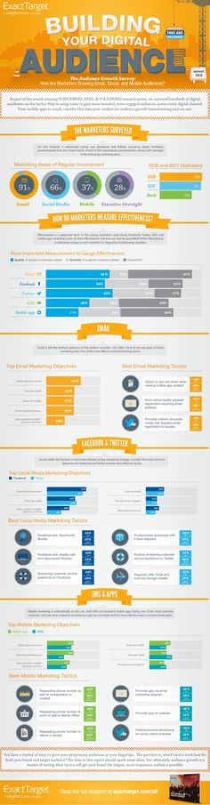 How Are #DigitalMarketers Growing Mobile, Email And #SocialMedia Audiences #infographic via @widget68