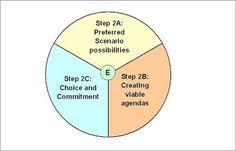 Egan's 3 Stage Model