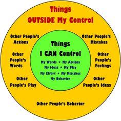 social pragmatics, behavior, social stories, school social work, coping skills, teaching kids, things i can control, stress management, paper plates