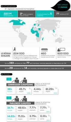 [Infographie] Les 20ans de la loi sur l'emploi de la langue française