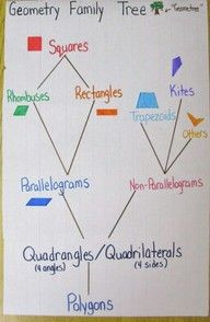 Anchor Chart of the Geometry Family Tree