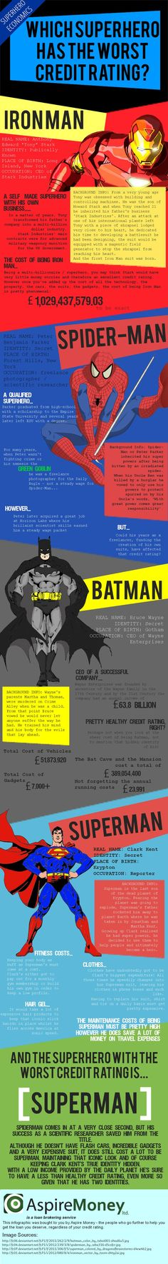 Infographic: Which Superhero Has The Worst Creditrating?