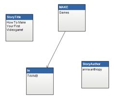 How To Make Your First Videogame in Twine! By anna anthropy