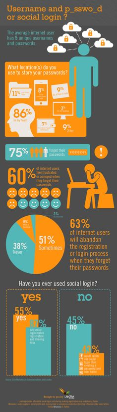 Infographic on usernames and passwords