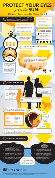 Protect Your Eyes From the Sun by The Vision Council via momspotted #Infographic #Sun_Protection #Eye_Health