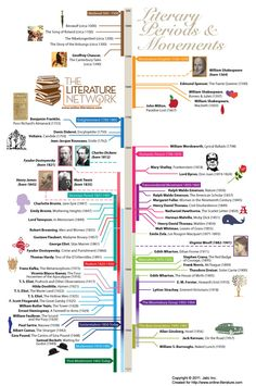 Graphical timeline representing literary periods & movements, as well as major events or authors from literature history.