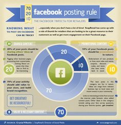 Facebook Posting  A 70/20/10 rule for managing your content on Facebook :  1    70% of the content you share on Facebook should be resource material and valuable content posts.  2    20% should be sharing others' content.  3    10% should be promotional content.