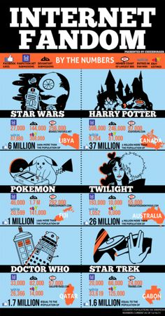 Internet Fandom. HP as always beats Twilight