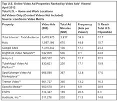 Americans watched a record 9.5 billion video ads during April, according to the latest report from comScore's Video Metrix service.    Video ads, comScore says, represented about one of every five videos watched online last month.
