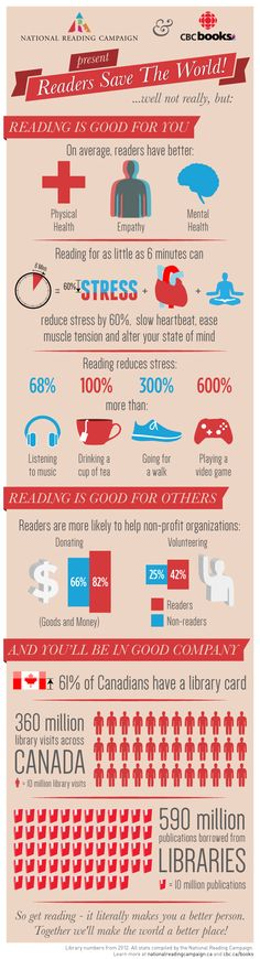 Reading does more than stimulate our imagination: it has the power to improve our health and our morality and generally make the world a better place. via CBC Books & National Reading Campaign