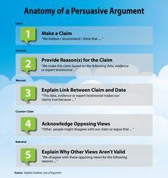 persuasive argument essay structure