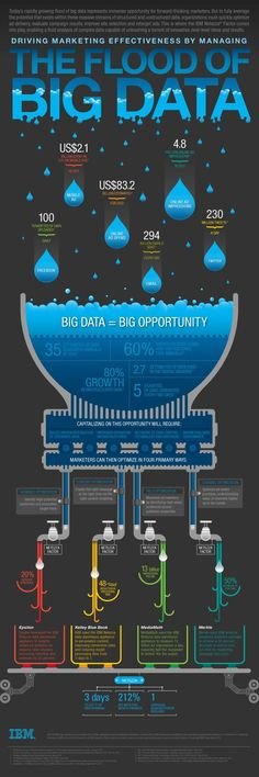 Managing the flood of big data #infographic