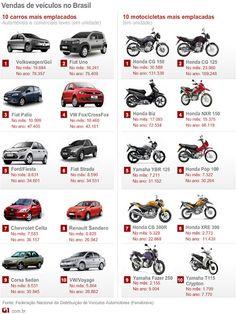 Carros e motos mais vendidos até Abril de 2012    Read more: http://www.batalhax.com.br/2012/05/carros-e-motos-mais-vendidos-ate-abril.html