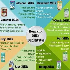 Subsituting non-milk in recipes is easy — just keep proportions the same, and make sure to use the right kind.
