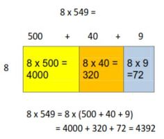 Place Value Strategies for Addition, Subtraction, Multiplication and Division