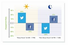 Engagement rate during busy vs non-busy hours: Tweet during the day, Facebook after hours for best engagement #socialmedia