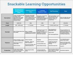 What Are Some Snackable Learning Opportunities For MOOCs? #snackable chart