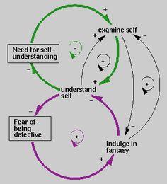 Type 4 -- Enneagram Personality Dynamics Diagram