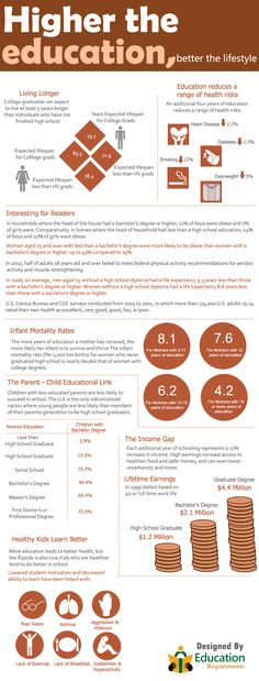 Higher education.  Loveinfographics.com » Submit  share info graphics – Infographics Community » Higher the education, better the lifestyle