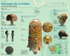 Un quemaperfumes único en el mundo. La pieza fenicia fue hallada en La Caleta y no se conoce ningún paralelo en el Mediterráneo Terracotas y cerámicas aparecidas en la zona se asocian al desaparecido templo de Astarté