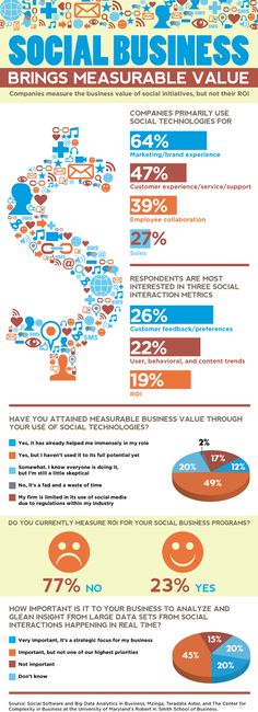 The Measurable Value of Social Business #socialmedia #infographic