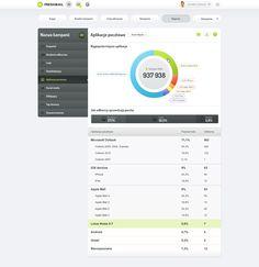 Raport popularności aplikacji pocztowych w nowym FreshMail 5.0