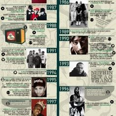 The Ultimate History of Hip Hop | Visual.ly