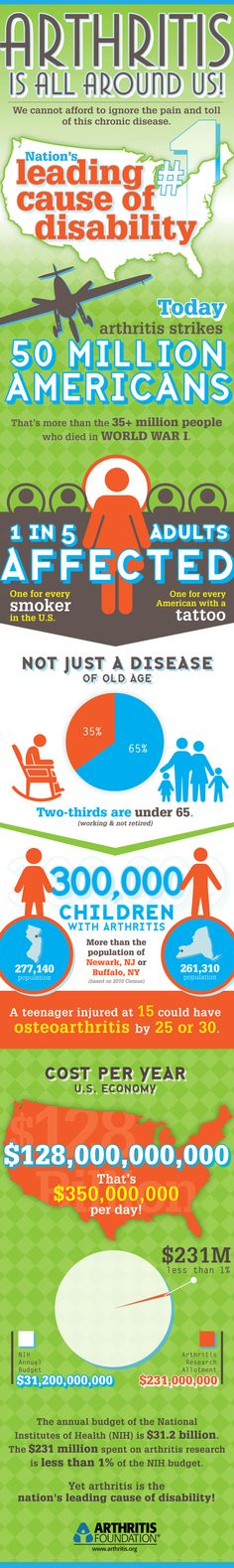 #Arthritis Know more about the reach of arthritis from this infographic from the Arthritis Foundation. #arthritis #health