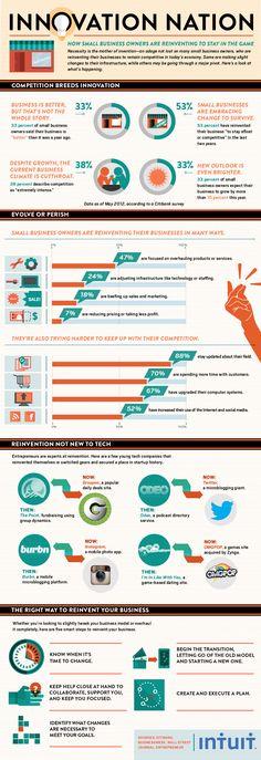 Innovation Nation #infographic #innovation